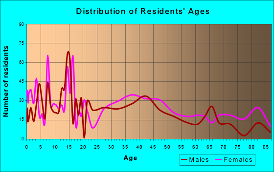 Newcomerstown, Ohio Age and Sex of Residents