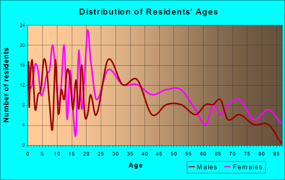 Oak Hill, Ohio Age and Sex of Residents