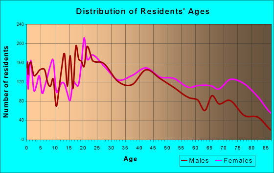 Portsmouth, Ohio Age and Sex of Residents