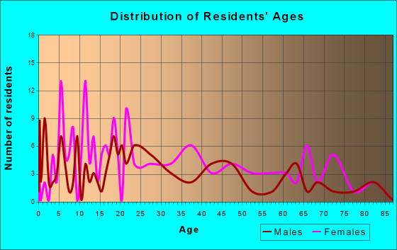 Proctorville, Ohio Age and Sex of Residents
