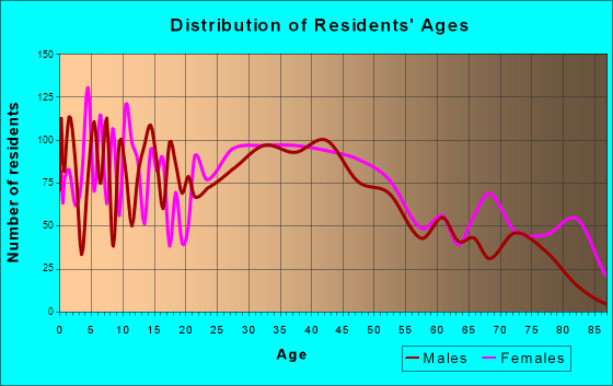 Ravenna, Ohio Age and Sex of Residents