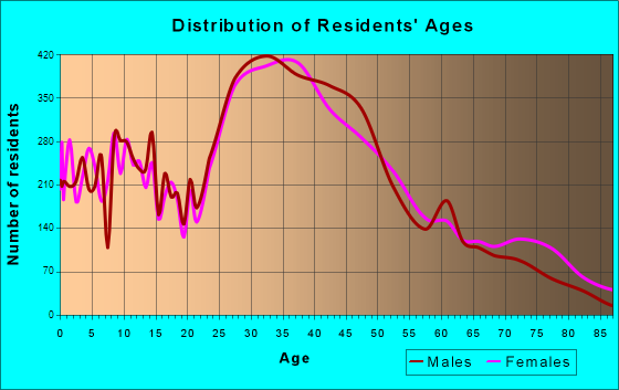 Campbell, California Age and Sex of Residents