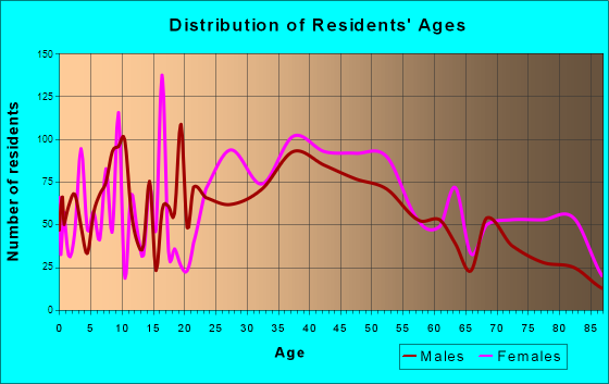 Richmond Heights, Ohio Age and Sex of Residents