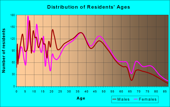 Carpinteria, California Age and Sex of Residents