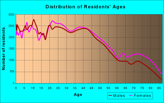 Toledo, Ohio Age and Sex of Residents