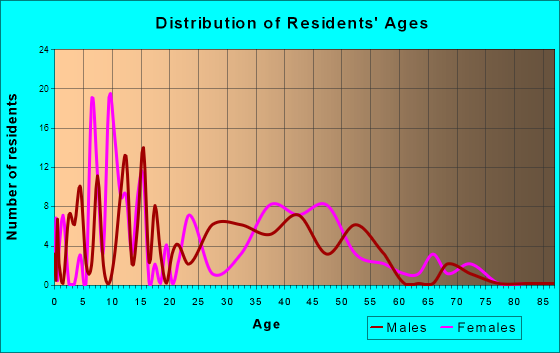 Wayne Lakes, Ohio Age and Sex of Residents