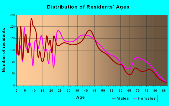 Whitehall, Ohio Age and Sex of Residents