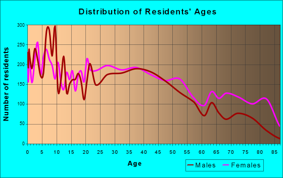 Zanesville, Ohio Age and Sex of Residents