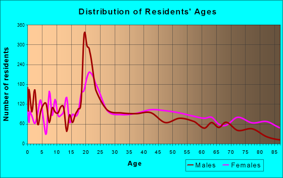 Ada, Oklahoma Age and Sex of Residents