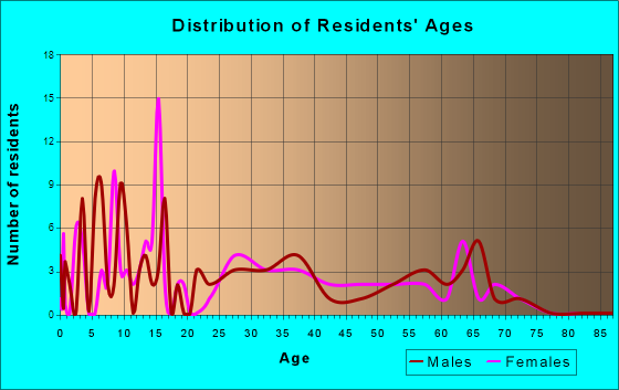 Akins, Oklahoma Age and Sex of Residents