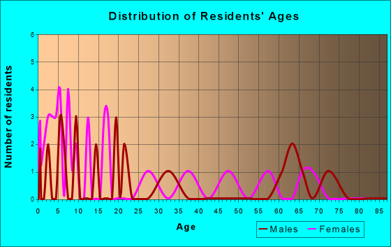 Albion, Oklahoma Age and Sex of Residents
