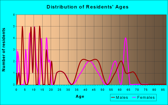 Breckenridge, Oklahoma Age and Sex of Residents