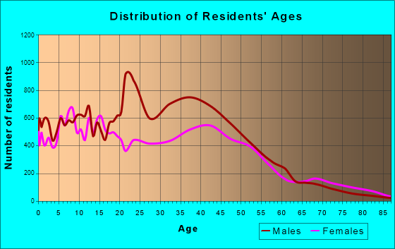 Chino, California Age and Sex of Residents