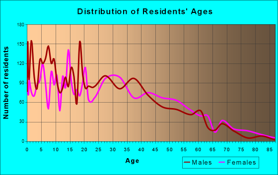 Citrus, California Age and Sex of Residents