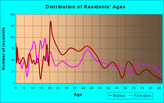 Cushing, Oklahoma Age and Sex of Residents