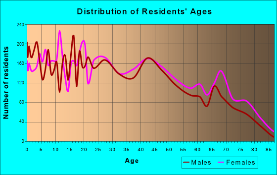 Del City, Oklahoma Age and Sex of Residents