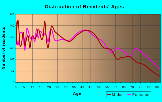 Enid, Oklahoma Age and Sex of Residents