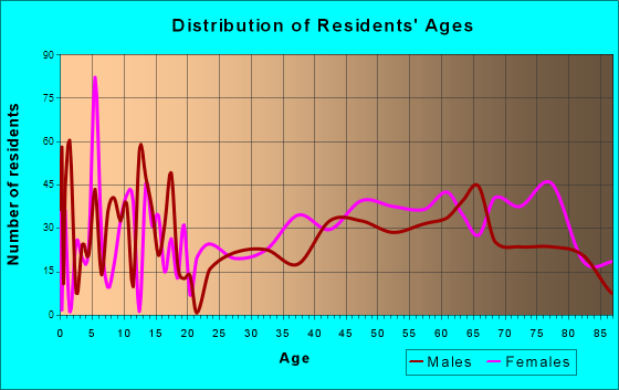 Grove, Oklahoma Age and Sex of Residents