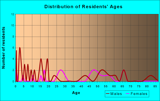 Headrick, Oklahoma Age and Sex of Residents