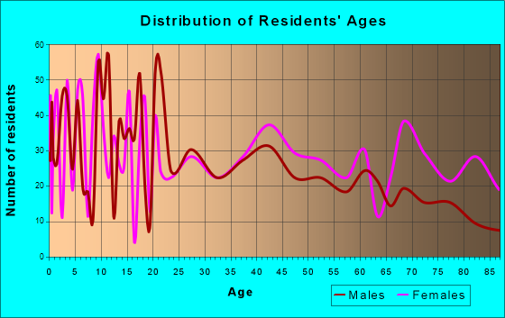 Holdenville, Oklahoma Age and Sex of Residents