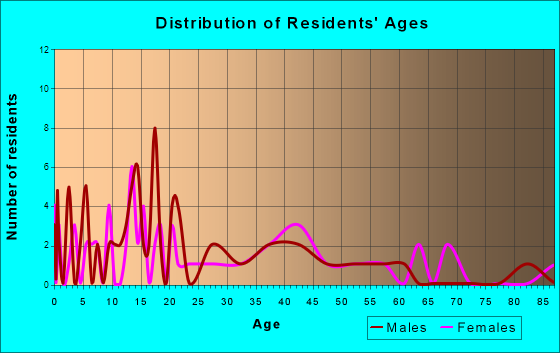 Lenapah, Oklahoma Age and Sex of Residents