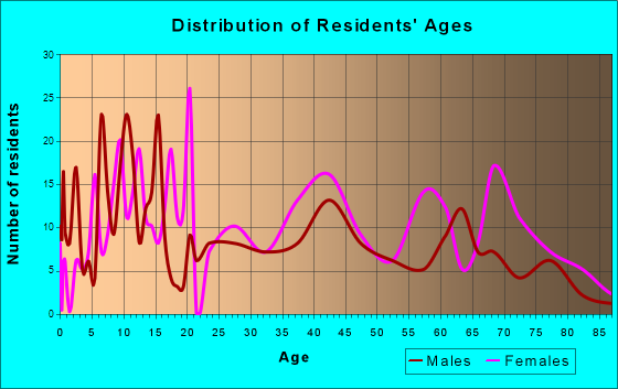 Gordo, Alabama Age and Sex of Residents