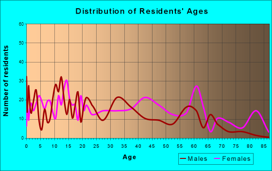 Spiro, Oklahoma Age and Sex of Residents