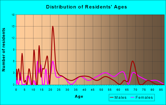 Stringtown, Oklahoma Age and Sex of Residents