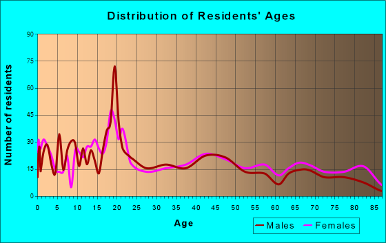 Tishomingo, Oklahoma Age and Sex of Residents