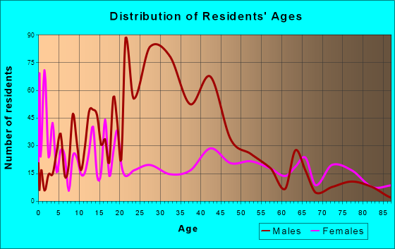 Watonga, Oklahoma Age and Sex of Residents