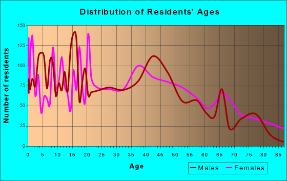 Woodward, Oklahoma Age and Sex of Residents