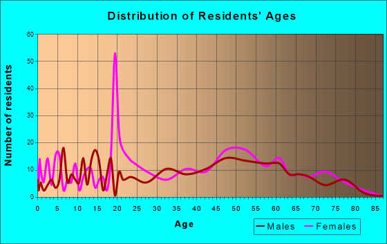 Cannon Beach, Oregon Age and Sex of Residents