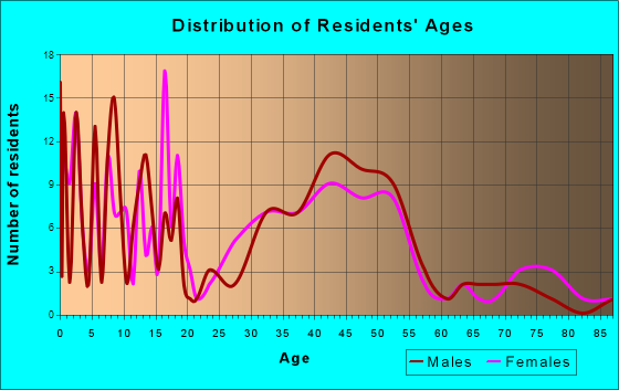 Coburg, Oregon Age and Sex of Residents