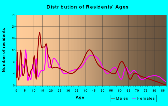 Drain, Oregon Age and Sex of Residents