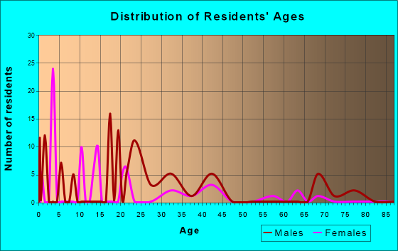 Labish Village, Oregon Age and Sex of Residents