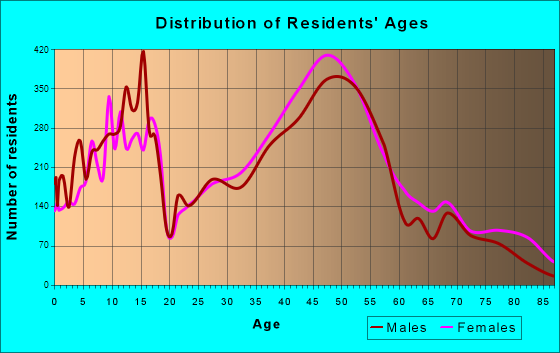 Lake Oswego, Oregon Age and Sex of Residents