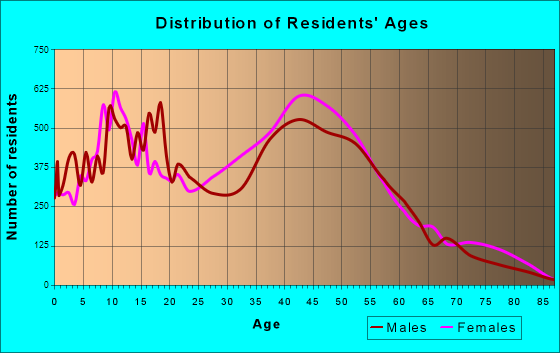 Diamond Bar, California Age and Sex of Residents