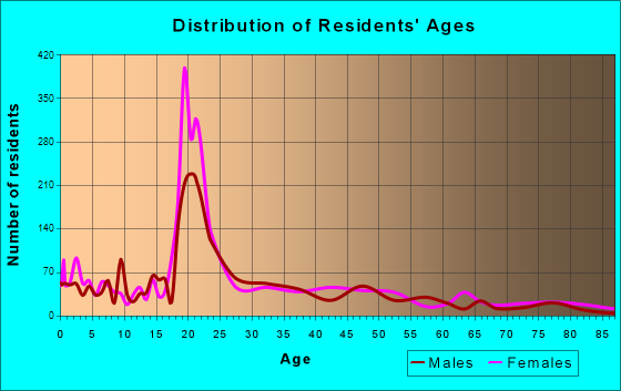 Monmouth, Oregon Age and Sex of Residents