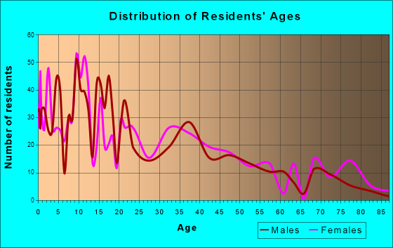 Nyssa, Oregon Age and Sex of Residents