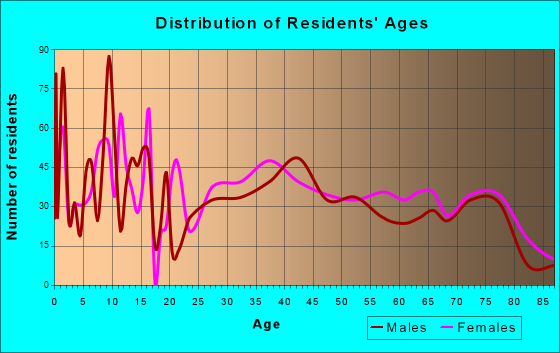 Redwood, Oregon Age and Sex of Residents