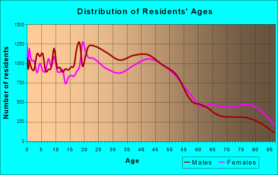 Salem, Oregon Age and Sex of Residents