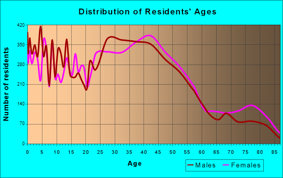 Tigard, Oregon Age and Sex of Residents