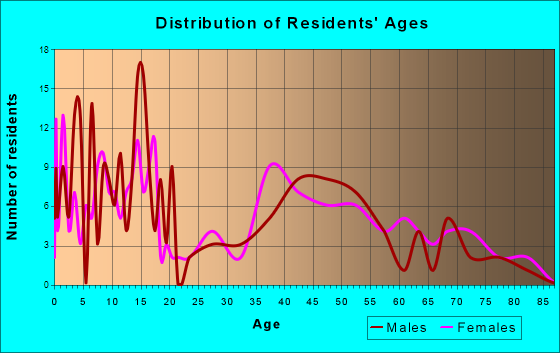 Wallowa, Oregon Age and Sex of Residents