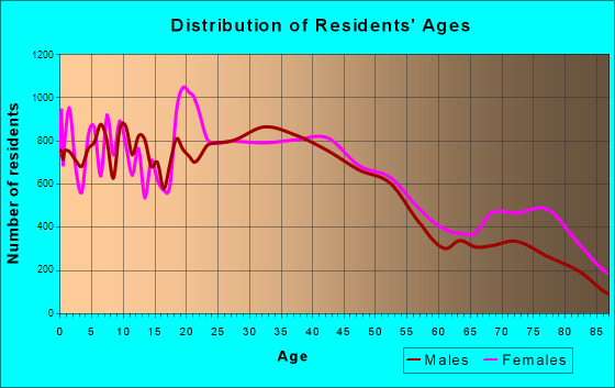 Allentown, Pennsylvania Age and Sex of Residents