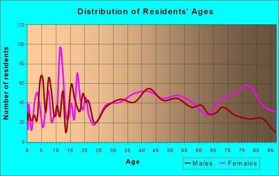 Blakely, Pennsylvania Age and Sex of Residents