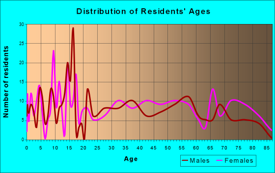 Blossburg, Pennsylvania Age and Sex of Residents