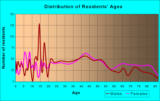 Clearfield, Pennsylvania Age and Sex of Residents