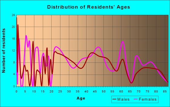 Dunnstown, Pennsylvania Age and Sex of Residents