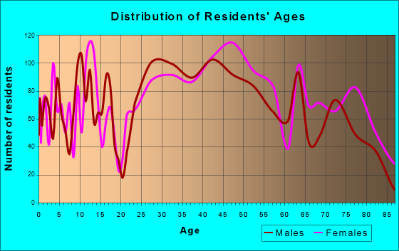 East Norriton, Pennsylvania Age and Sex of Residents