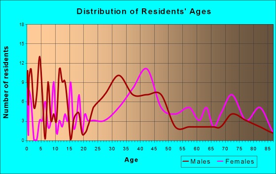 Export, Pennsylvania Age and Sex of Residents